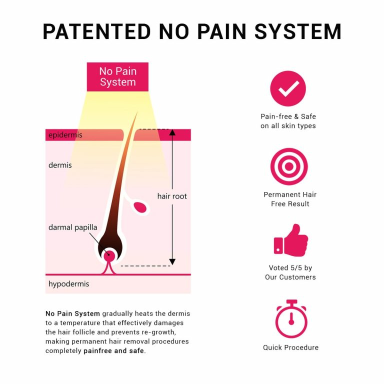 No pain system